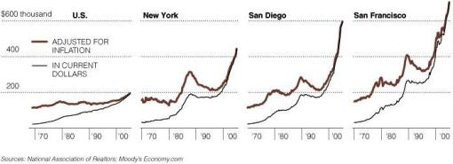 New York Times: Median Home Price Graphic