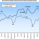 San Francisco Median Sales Price Takes A Little Hit
