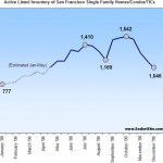 San Francisco Housing Inventory Update: 12/11/06