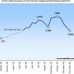 San Francisco Housing Inventory Update: 12/11/06
