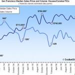 San Francisco Home Sales Down, Median Sales Price Up