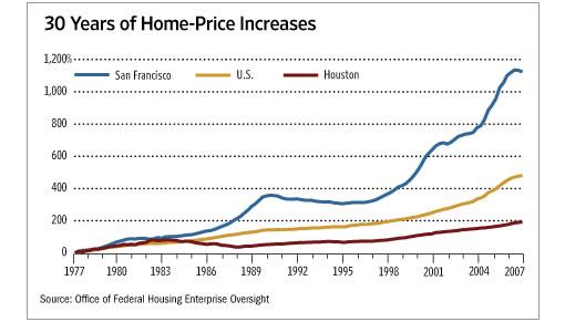Wall Street Journal Chart: Home Price Appreciation 1977-2007