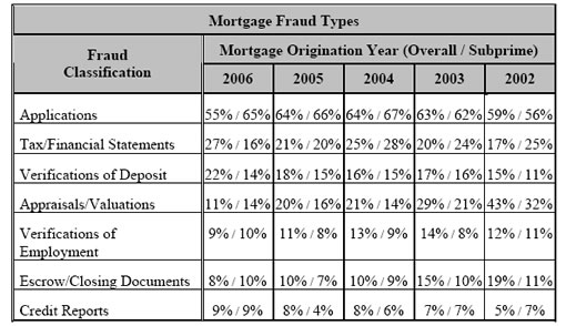 Reports Of Mortgage Fraud Spike For 2006 Originations