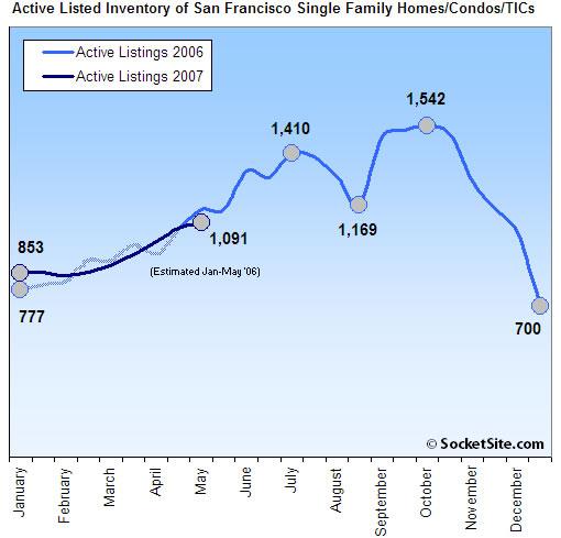 San Francisco Housing Inventory Update: 5/14/07