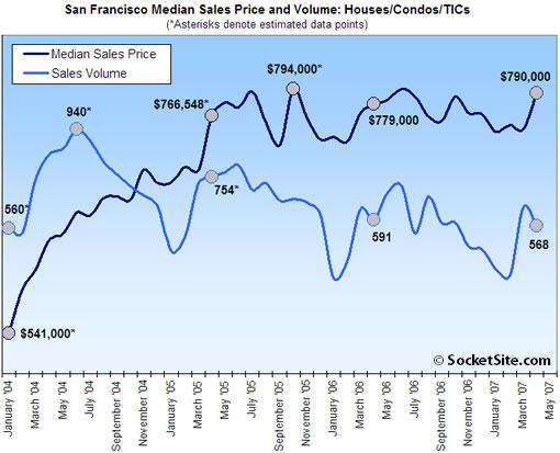 San Francisco Home Sales Drop, Median Sales Price Up