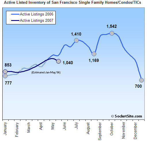 San Francisco Housing Inventory Update: 6/01/07