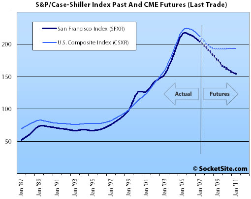 S&P/Case-Shiller Index: CME Futures 9/24/07 (www.SocketSite.com)