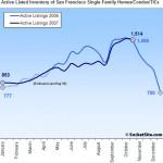 SocketSite's San Francisco Listed Housing Inventory Update: 10/29