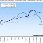 SocketSite's San Francisco Listed Housing Inventory Update: 11/19
