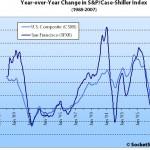 December S&P/Case-Shiller: San Francisco MSA Hits Double-Digit Dip