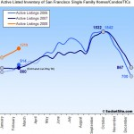 SocketSite's San Francisco Listed Housing Inventory Update: 3/03/08