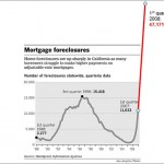 Perspective On California Foreclosures And The Current Housing Cycle