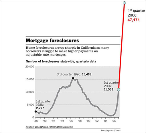 California Mortgage Foreclosures: Q1 2008 (Image Source: Bubble Markets Inventory Tracking)