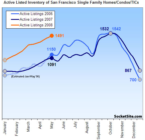 San Francisco Listed Inventory Update: 5/12/08 (www.SocketSite.com)