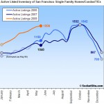 SocketSite's San Francisco Listed Housing Inventory Update: 6/2/08