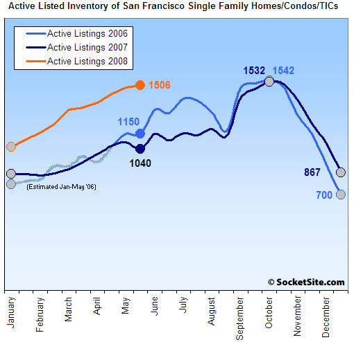 San Francisco Listed Housing Inventory: 6/2/08 (www.SocketSite.com)