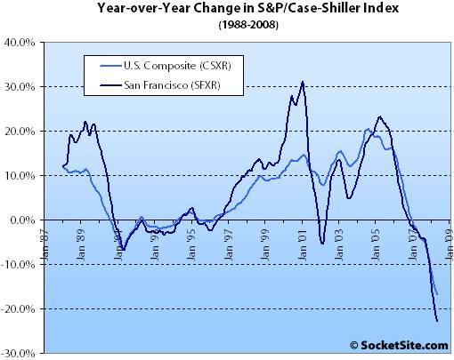 S&P/Case-Shiller Index Change: May 2008 (www.SocketSite.com)