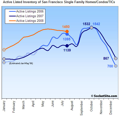 San Francisco Active Listed Inventory: 8/3/2008 (www.SocketSite.com)