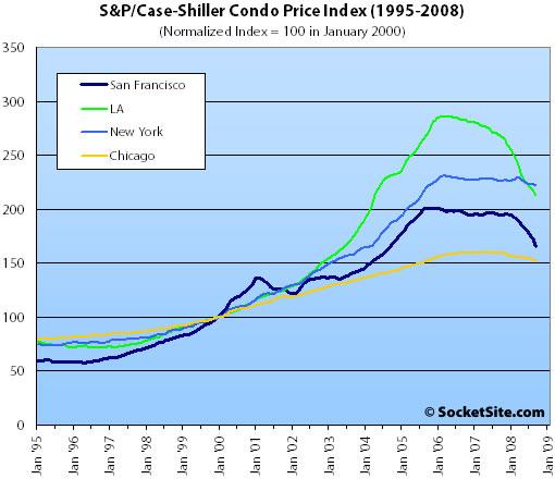 New S&P/Case-Shiller Condo Price Index: San Francisco MSA Falling