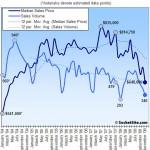San Francisco Recorded Sales Activity In November: Down 29% YOY