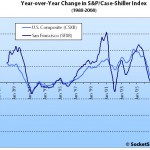 October S&P/Case-Shiller: San Francisco MSA Down Across The Board