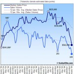 San Francisco Recorded Sales Activity In January: Down 21.8% YOY