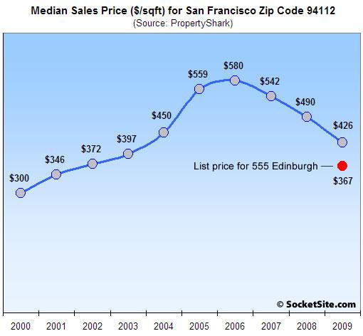 94112 Median Sales Price Per Square Foot (www.SocketSite.com)