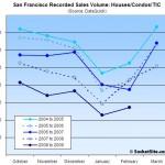 SocketSite Sees Seasonality (Versus Signs Of A Rebound)
