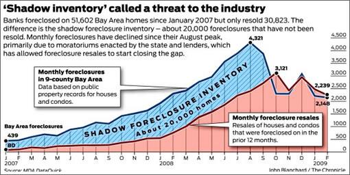 Chronicle Chart: Bay Area Shadow Inventory (Image Source: sfgate.com)