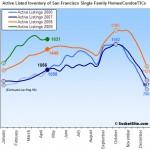 SocketSite's San Francisco Listed Housing Update: 4/27/09