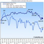 San Francisco Recorded Sales Activity In March: Down 34.6% YOY