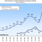Actual Q1 San Francisco Foreclosures Fall But Notices Of Default Spike