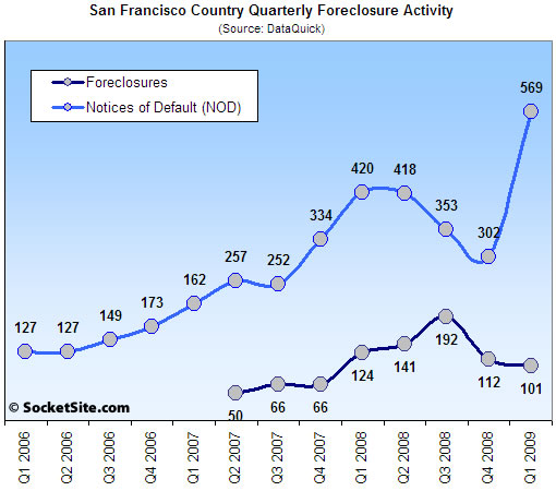 San Francisco Quarterly Foreclosure Activity: 2006-2009 (www.SocketSite.com)