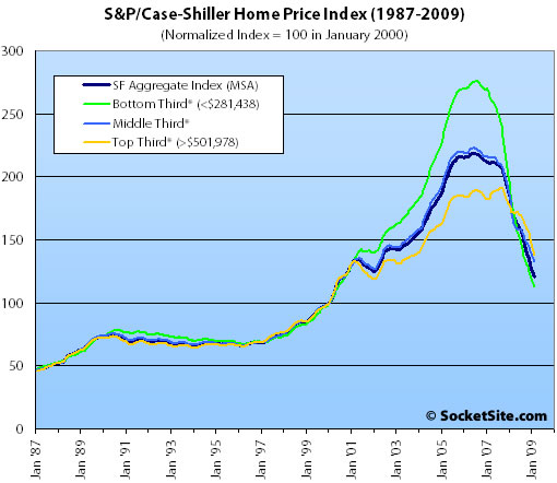 S&P/Case-Shiller Index San Francisco Price Tiers: February 2009 (www.SocketSite.com)