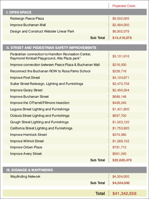 Japantown's Draft Plan Overview and Budget