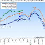 SocketSite's San Francisco Listed Housing Inventory Update: 6/15/09