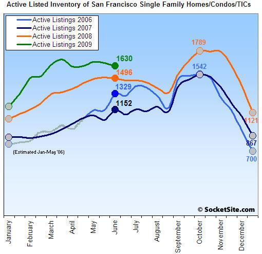 San Francisco Listed Housing Inventory: 6/15/09 (www.SocketSite.com)