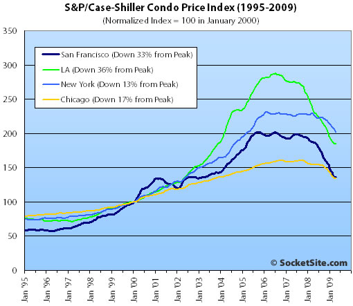 S&P/Case-Shiller Condo Price Changes: April 2009 (www.SocketSite.com)