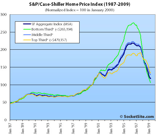 S&P/Case-Shiller Index San Francisco Price Tiers: April 2009 (www.SocketSite.com)