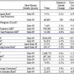 San Francisco Real Estate Barometer: Three Negatives And A Neutral