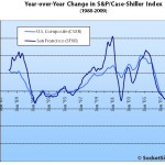 May S&P/Case-Shiller: San Francisco MSA Top Tier Up, Bottom Down