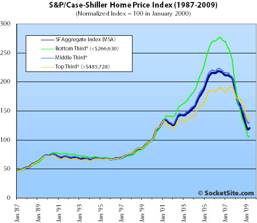 S&P/Case-Shiller Index San Francisco Price Tiers: May 2009 (www.SocketSite.com)