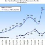 Foreclosure (And Market) Realities Overcome Legislative Externalities