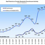 Actual San Francisco Foreclosures Up 31.6% QOQ (Down 6.8% YOY)