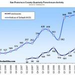 Actual San Francisco Foreclosures Up 31.6% QOQ (Down 6.8% YOY)