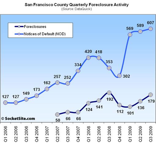 San Francisco Foreclosure Activity: Q3 2009 (www.SocketSite.com)
