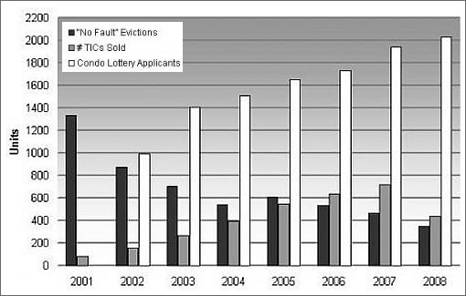 San Francisco TIC Sales And Lottery Applicants 2001-2008 (Image Source: plancsf.org)