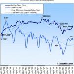 San Francisco Recorded Sales Activity In October: Up 33.6% YOY