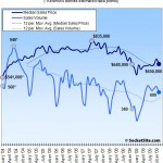 San Francisco Recorded Sales Activity In November: Up 46.8% YOY