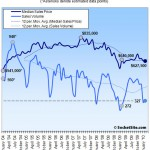 San Francisco Recorded Sales Activity In February: Up 20.2% YOY